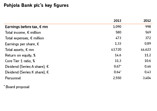 Pohjola Bank plc's key figures